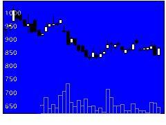 4936アクシージアの株式チャート