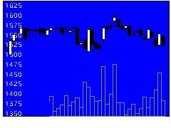 4951エステーの株価チャート