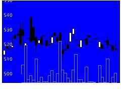 4957ヤスハラケミカルの株価チャート