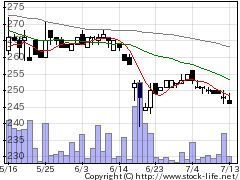 4960ケミプロの株価チャート
