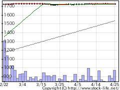 4962互応化学の株価チャート