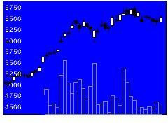 4966上村工業の株式チャート
