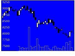 4967小林製薬の株式チャート