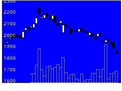 4974タカラバイオの株価チャート