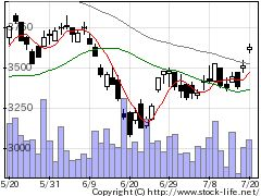 4975JCUの株式チャート