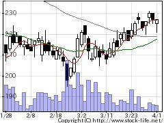 4978リプロセルの株価チャート