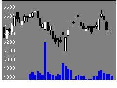 4985アース製薬の株式チャート