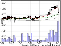 4987寺岡製作所の株価チャート