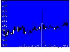 4990昭和化の株式チャート