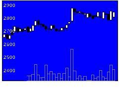4994大成ラミックの株価チャート