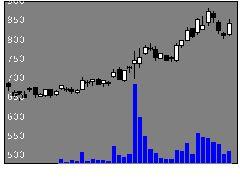 4997日農薬の株価チャート