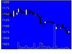 4998フマキラーの株価チャート