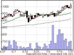 4999セメダインの株価チャート