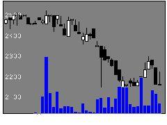 5008東亜石油の株価チャート