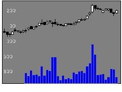 5009富士興の株価チャート