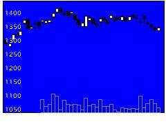5011ニチレキの株式チャート
