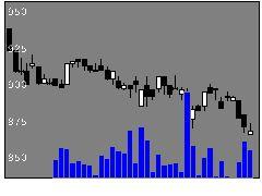 5013ユシロ化学工業の株価チャート