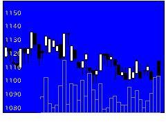 5015BPカストロの株価チャート
