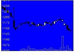 5018MORESCOの株価チャート
