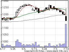 5018MORESCの株価チャート