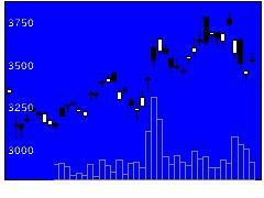 5019出光興産の株価チャート