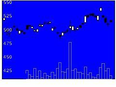 5020ENEOSの株価チャート