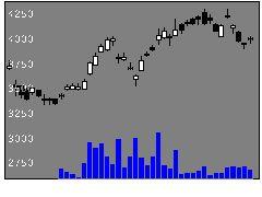 5021コスモHDの株式チャート