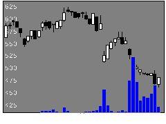 5070ドラフトの株式チャート