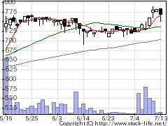 5071ヴィスの株価チャート