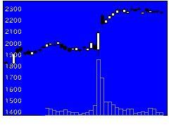 5101浜ゴムの株価チャート