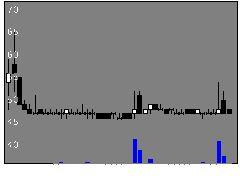 5103昭和ホールディングスの株式チャート