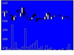 5104日東化工の株価チャート