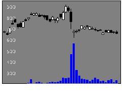 5105東洋ゴム工業の株価チャート