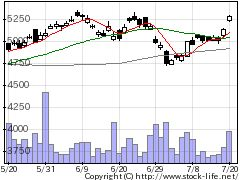 5108ブリヂストンの株価チャート
