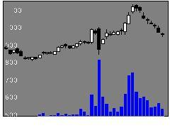 5121藤倉ゴム工業の株価チャート