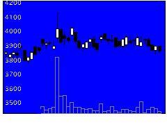 5122オカモトの株価チャート