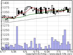 5142アキレスの株式チャート