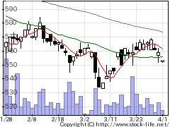 5162朝日ラバーの株式チャート