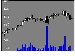 5184ニチリンの株価チャート
