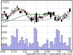 5185フコクの株価チャート