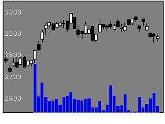 5186ニッタの株式チャート