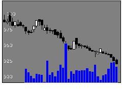 5187クリエートの株価チャート