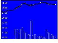5192三ツ星ベルトの株価チャート