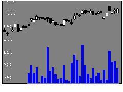 5195バンドー化学の株価チャート
