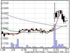 5199不二ラテの株価チャート