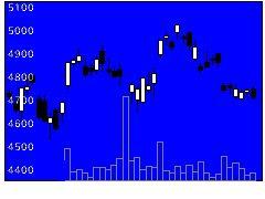 5201旭硝子の株価チャート