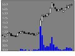5202板硝子の株式チャート