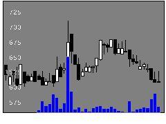 5204石塚硝子の株式チャート