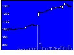 5208有沢製の株価チャート