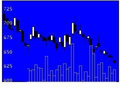 5210日山村硝の株価チャート